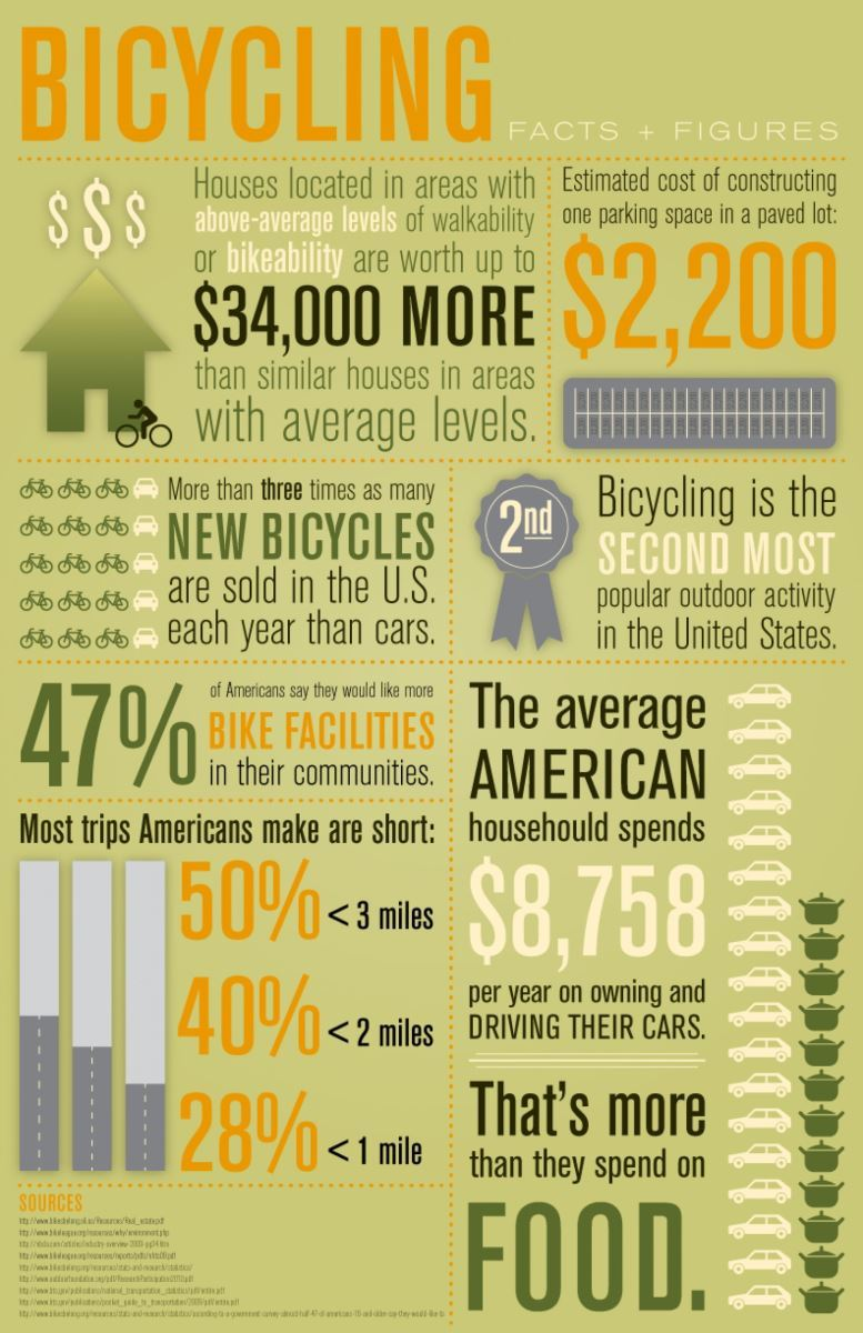 Bicycling Facts and Figures