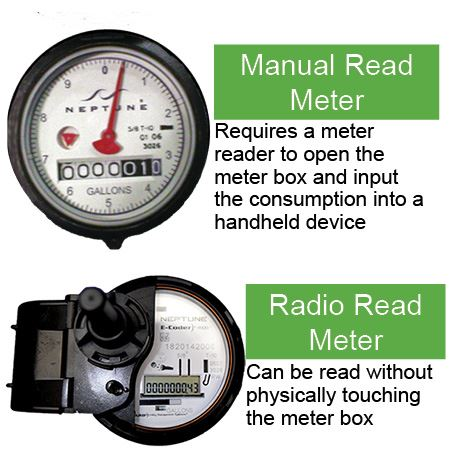 manual meter requires meter reader to physically touch and radio read meter does not